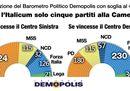 Come sarebbe il Parlamento se si votasse oggi con l'Italicum?