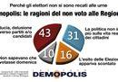 Demopolis: perché l'Italia ha smesso di votare