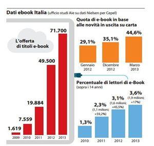 Gli utlimi dati disponibili sul boom nella diffusione degli e-book in Italia.