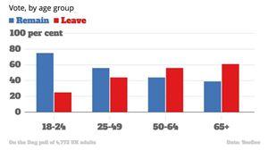 L'analisi di YouGov sulle scelte degli elettori inglesi in base all'età